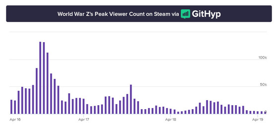 WWZ-Viewership-Graph-Twitch-2019