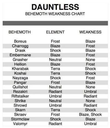 dauntless-behemoth-weakness-chart-352x410