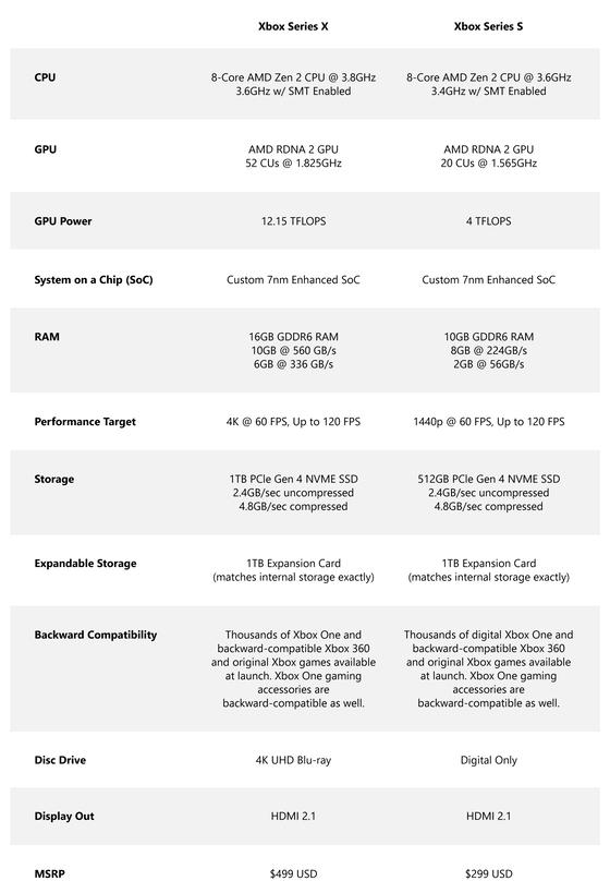 xbox-series-x-vs-xbox-series-s-technical-comparison