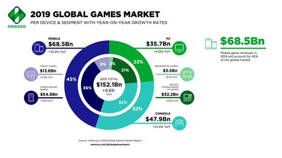 Newzoo-2019-Global-Games-Market-per-Segment