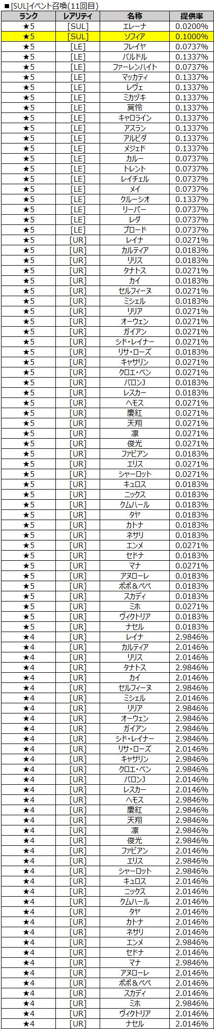 [SUL]イベント召喚11回目