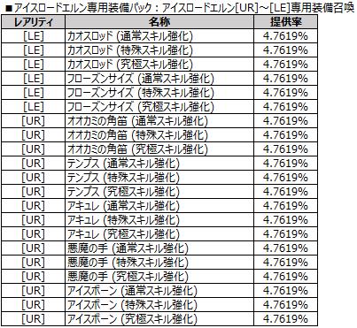 アイスロードエルン[UR]~[LE]専用装備召喚