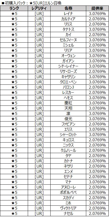 初購入パック:★5[UR]エルン召喚