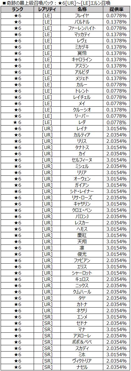 奇跡の最上級召喚パック:★6[UR]~[LE]エルン召喚