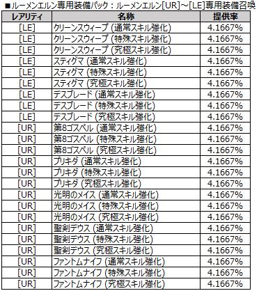 ルーメンエルン[UR]~[LE]専用装備召喚
