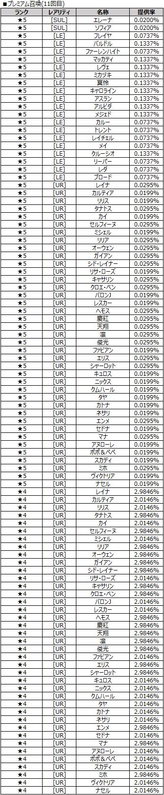 プレミアム召喚(11回目)