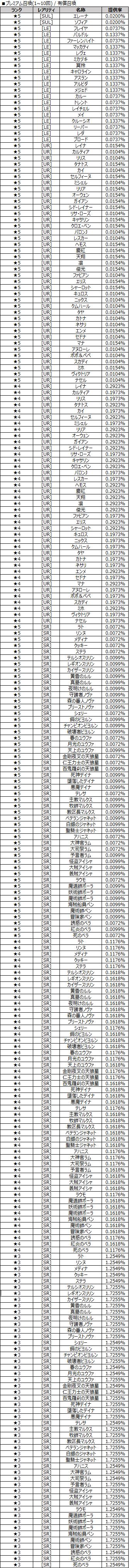 プレミアム召喚(1~10回)