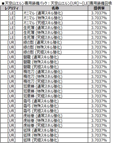 天空山エルン[UR]~[LE]専用装備召喚