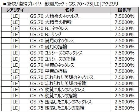 新規復帰プレイヤー歓迎パック:GS.70~75[LE]アクセサリ