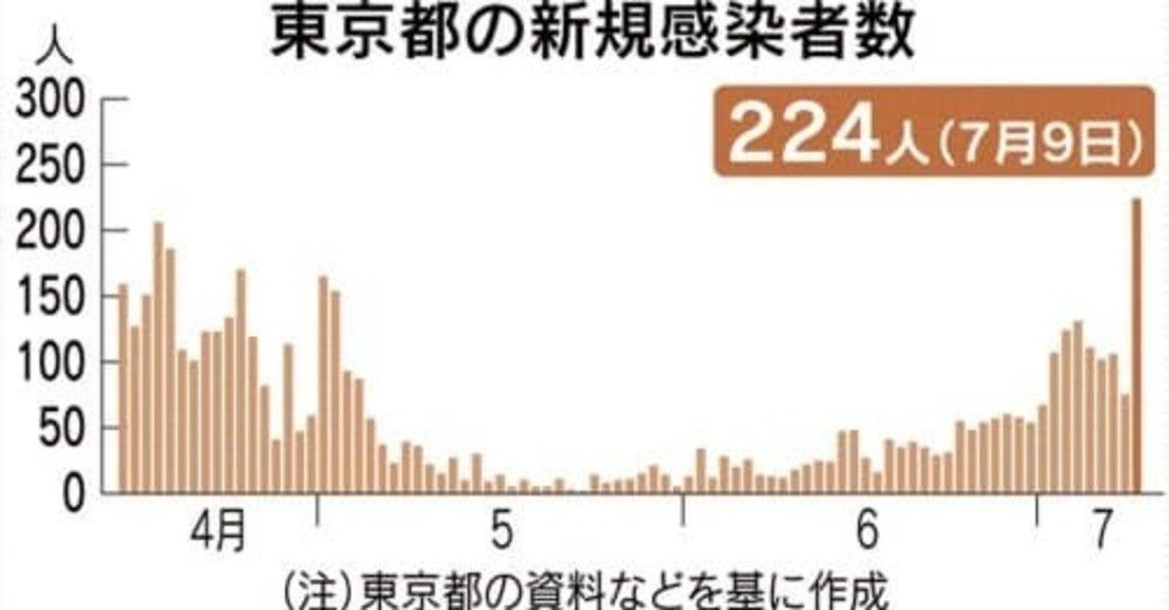 東京都 7月1~10日 感染者+1290 重症者+0 ・・・実はほぼ終息しているのでは?