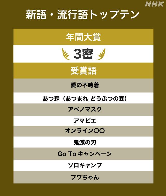 【速報】ユーキャン「新語・流行語大賞」年間大賞には 『3密』、トップテンには「愛の不時着」「アベノマスク」など・・・