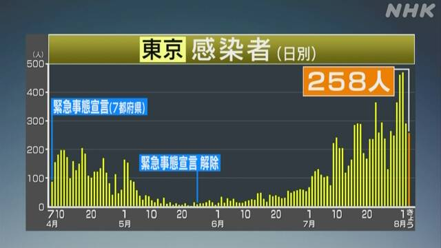 国立感染症研究所「今日本で流行しているコロナは新型。春の物とは違う」 その特徴は? 感染源は東京?
