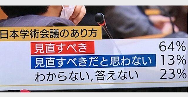 """報道ステーション、テロップを""""グラフ風""""に印象操作! 日本学術会議で意図的に偏向報道 ・・・永久保存版ですw"""