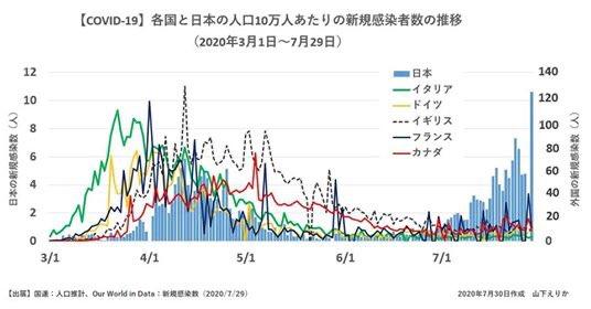 【画像】上昌広さん、とんでもないグラフを出してしまう ・・・さらにその後自身の反論ツイで右軸隠しまでもやってしまうw