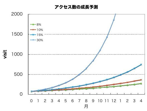 グラフ:アクセス数成長予測