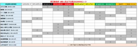 東京新聞杯6