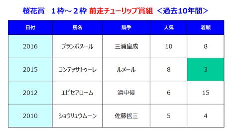 前走チューリップ賞1枠~2枠