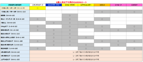 日経新春杯6