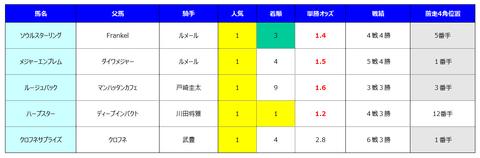 桜花賞過去5年1番人気馬成績