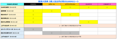 阪神大賞典5