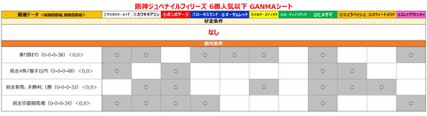 阪神ジュベナイルフィリーズ6