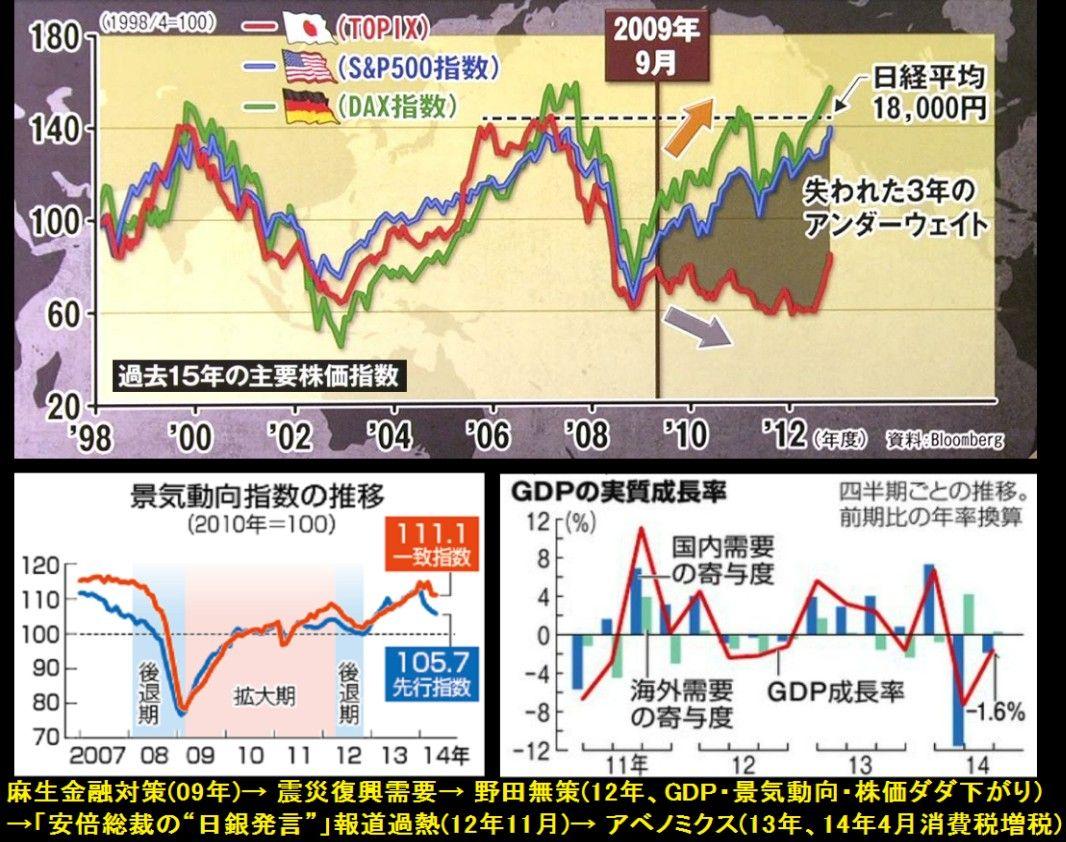 安倍総理「生活の豊かさを示すエンゲル係数が上がるのはいいこと」  ★2  [632480509]YouTube動画>3本 ->画像>82枚