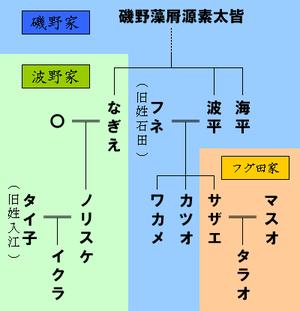 300px-Isono_family
