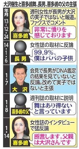 大沢樹生の親子じゃない訴訟 父子確率0%鑑定でも難しい裁判に関連した画像-i-18-0