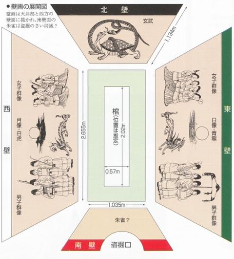 高松塚古墳の石室壁画の展開図