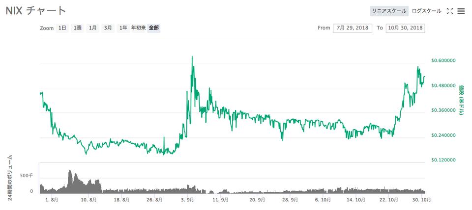 NIX chart