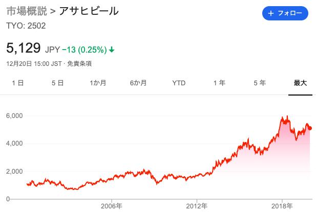 アサヒ株価