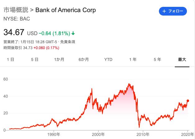 BAC株価