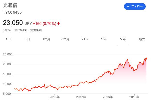 光通信株価