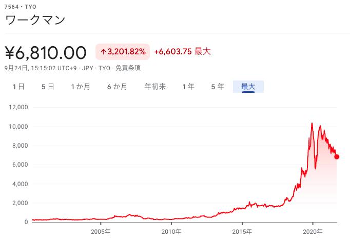 ワークマン株価