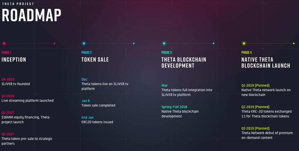 仮想通貨THETA(Theta Token)ロードマップ