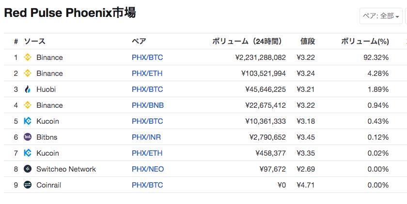 仮想通貨RedPulse(PHX)市場