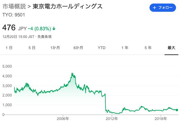 東京電力株価