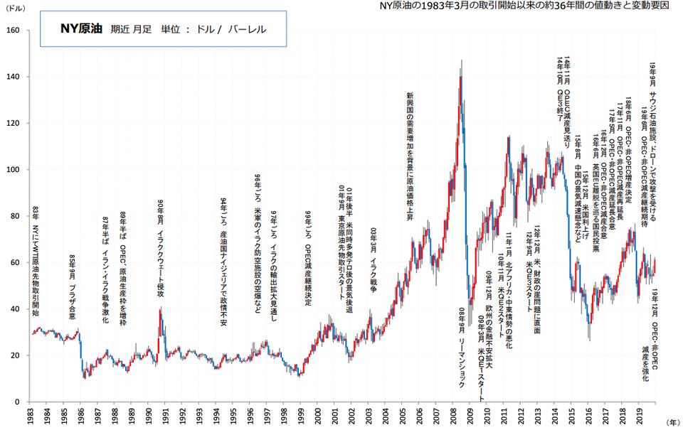 NY原油価格
