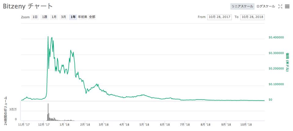 bitzeny chart