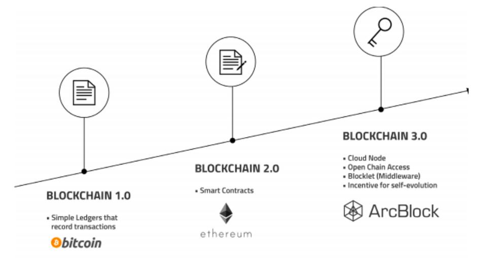 blockchain3.0