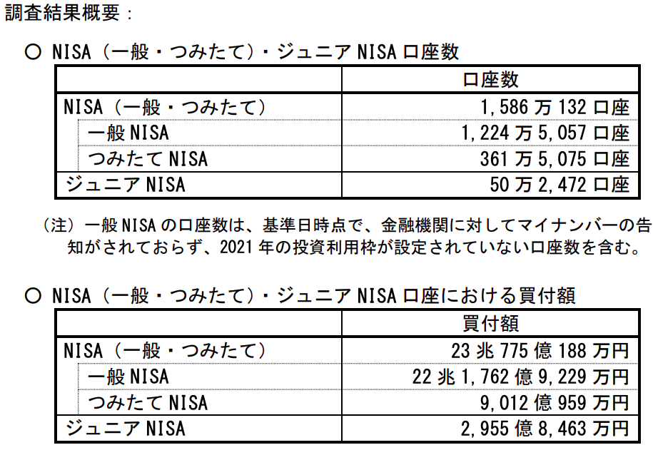NISA口座数
