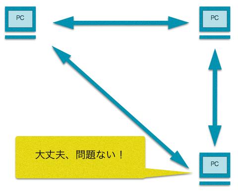 p2pネットワーク
