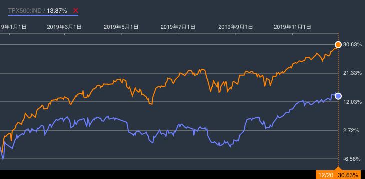 2019年株価指数