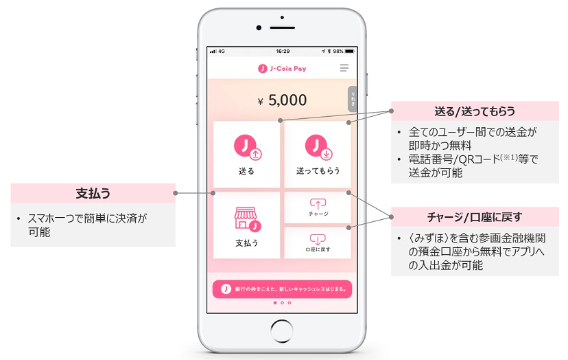 J-Coin Pay仕組み