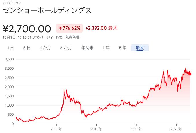 ゼンショー株価