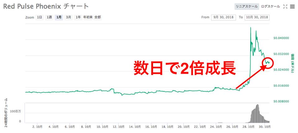 仮想通貨RedPulse(PHX)チャート