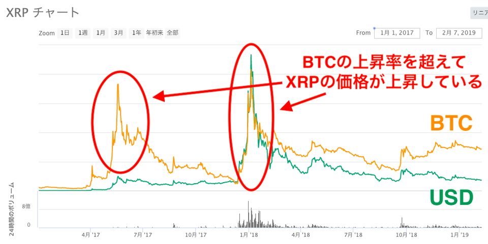 XRPチャート