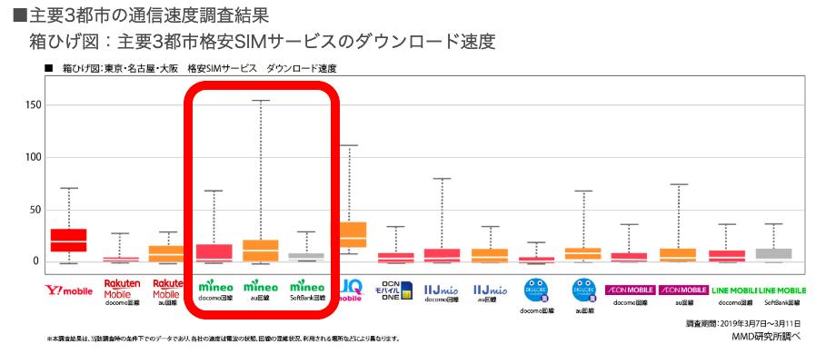 格安SIM通信速度