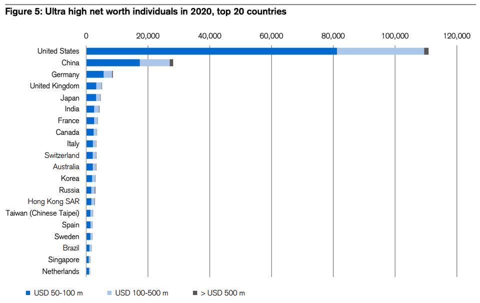 Global wealth report 2021