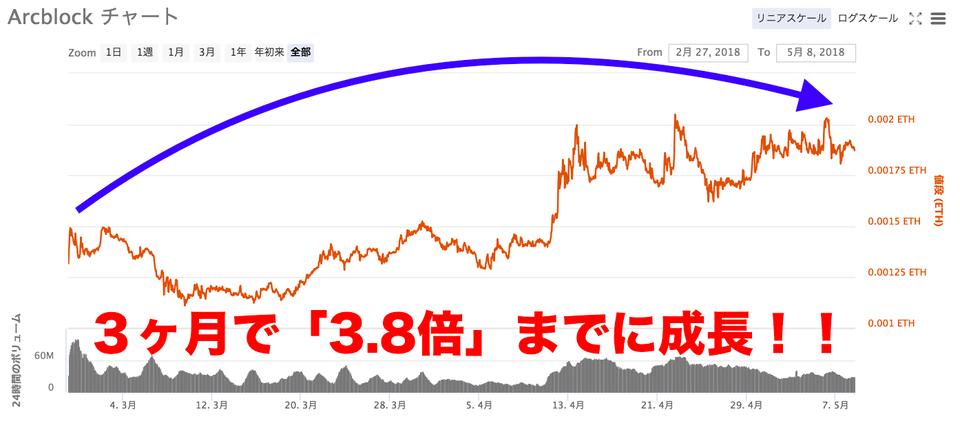 Arcblockチャート